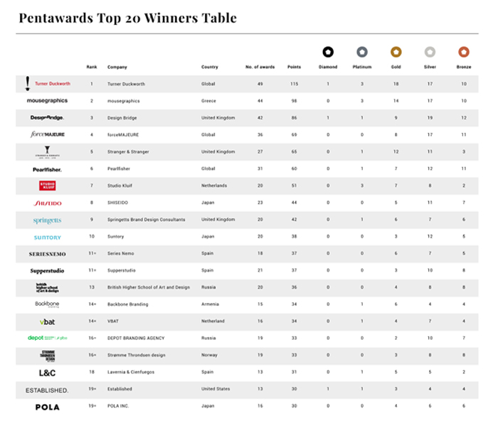 Top 20 table for Pentawards